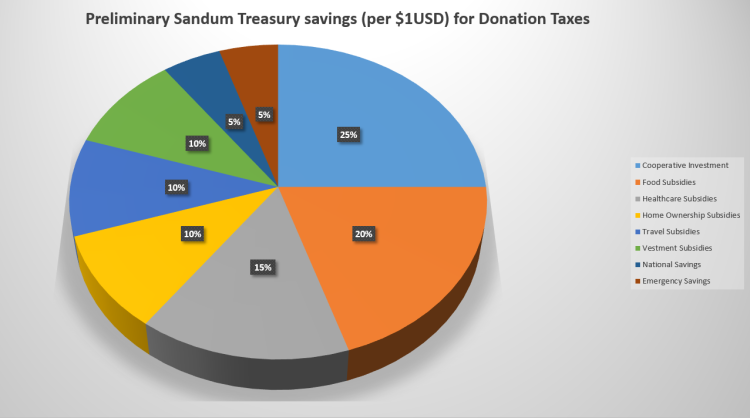 A pie chart released by the Office of the Sôgmô on what percentage of donation tax money shall be spent towards which accounts.