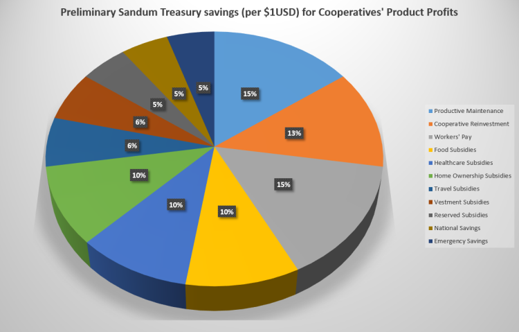 A pie chart released by the Office of the Sôgmô on what percentage of cooperative earnings shall be spent towards which accounts.