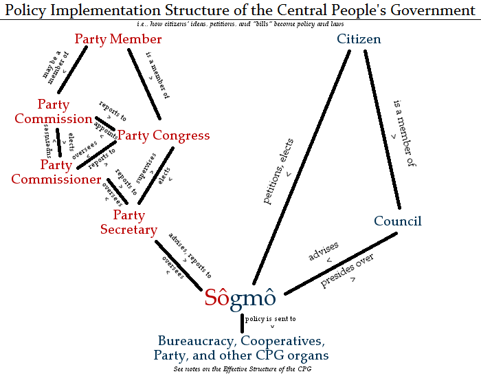 The Policy Implementation Structure of the CPG