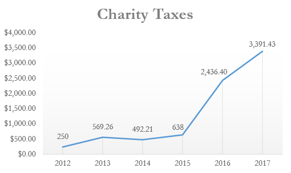 History of Sandum Charity Taxes by year