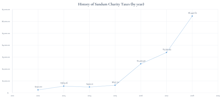 History of Sandum Charity Taxes (2011-2018)