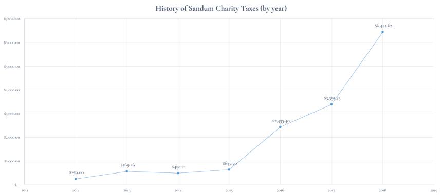 History of Sandum Charity Taxes (2011-2018)
