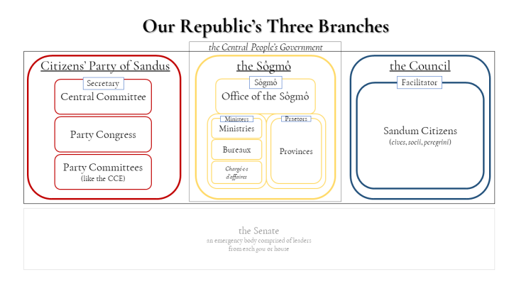 SCP1-1 Our Republic's Three Branches