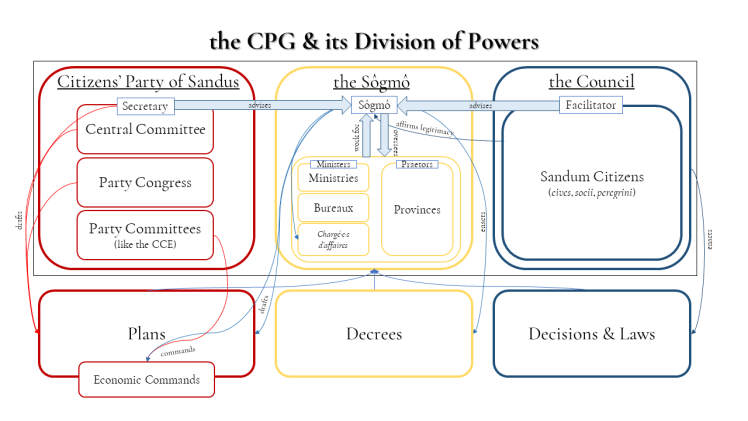 SCP1-2 the CPG & its Division of Powers