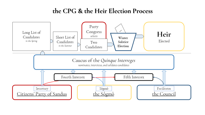 SCP1-3 the CPG & the Heir Election Process