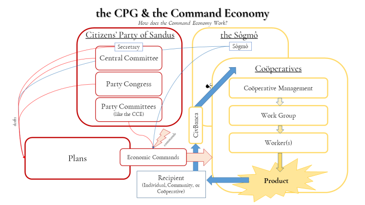 SCP1-4 the CPG & the Command Economy