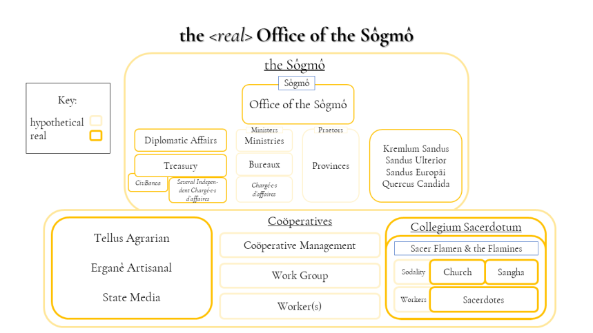 SCP1-5 the 'real' Office of the Sôgmô