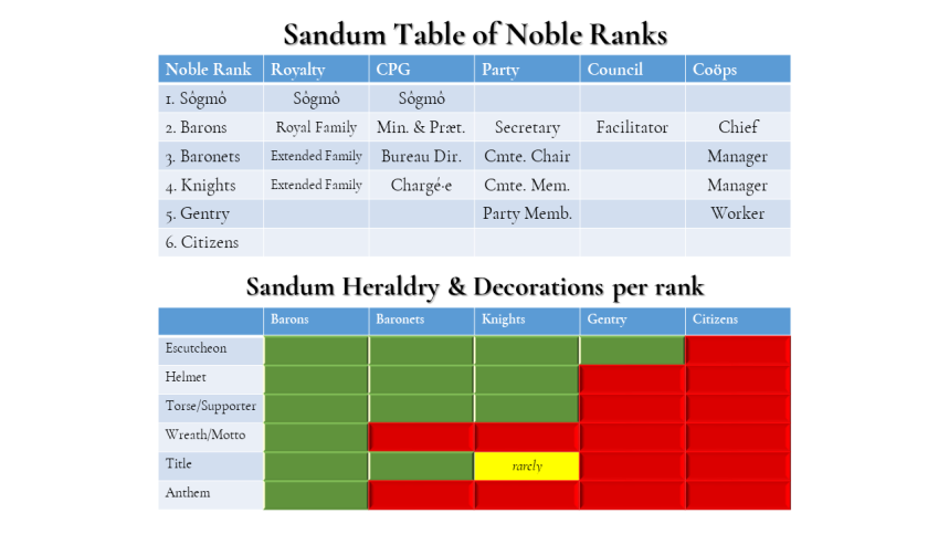 SCP1-6 Sandum Table of Noble Ranks